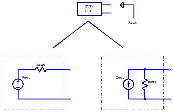 Norton/Thévenin output resistance of a circuit.