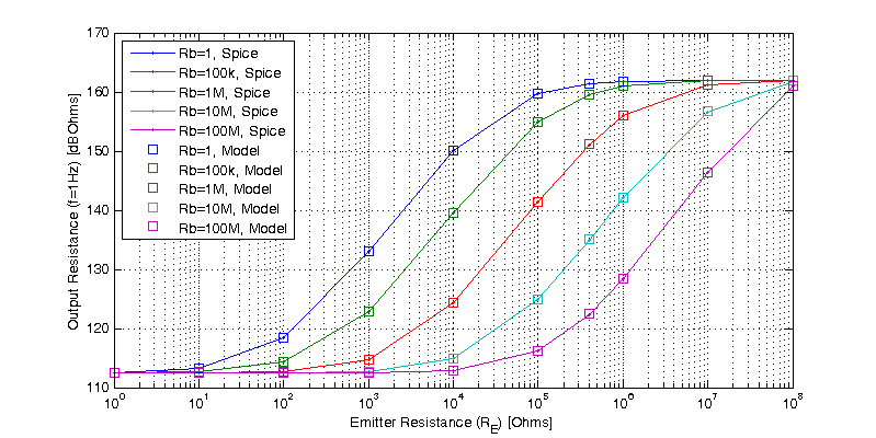 Matlab analytical model of a common-emitter amplifiers output resistance.