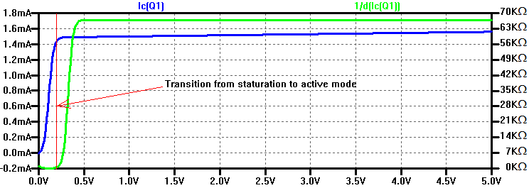 Spice simulation of early voltage and output resistance of an NPN transistor.