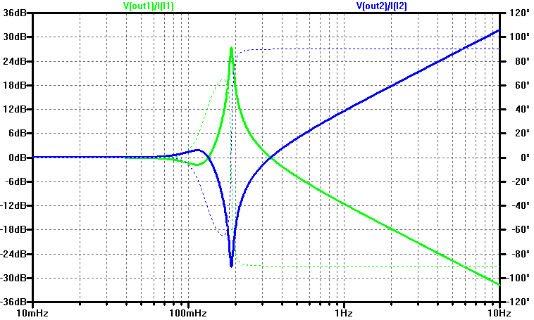 Spice simulation results for output impedance of a 5th order butterworth filter.