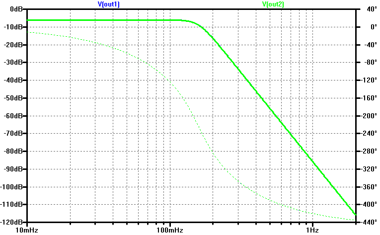 Spice simulation of AC (frequency domain) response of a 5th order butterworth filter.