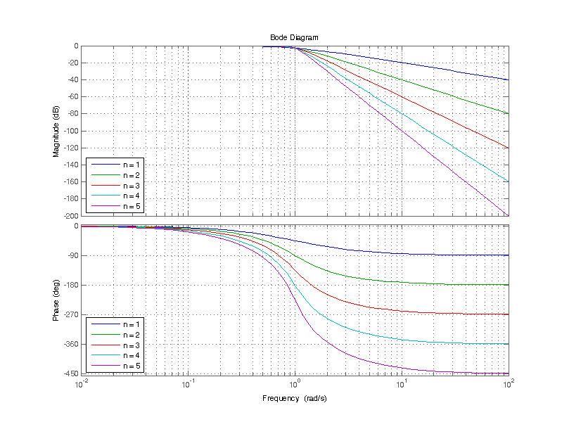 Bode plot of butterworth filters ranging from 1st order to 5th order.