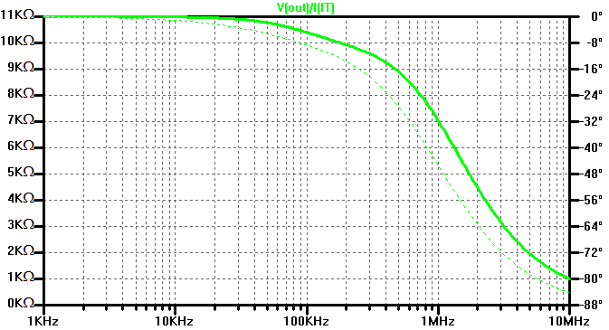 Output impedance of the RC low-pass filter design example.