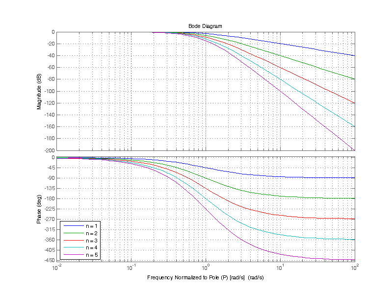 Bode plot of cascading one to five single pole filters, magnitude and phase.