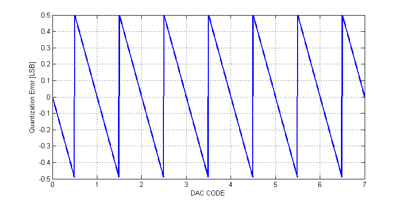 Quantization Error of a 3-bit Data Converter (DAC/ADC)