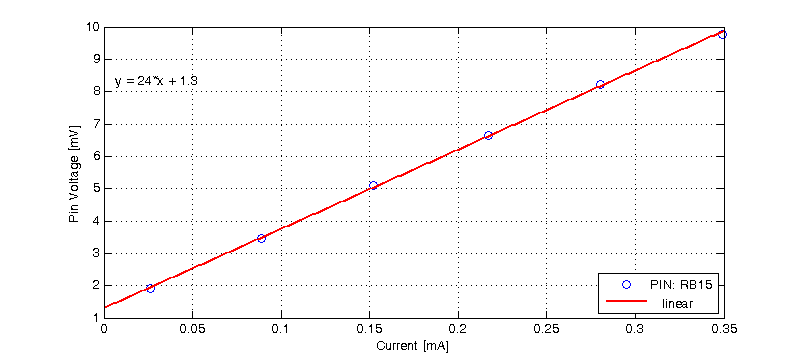 Sample IV curve for offset compensated ohms.