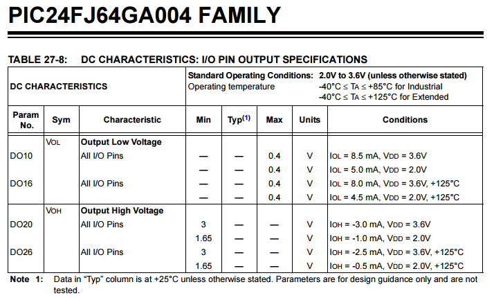 PIC24FJ GPIO pin drive specification.