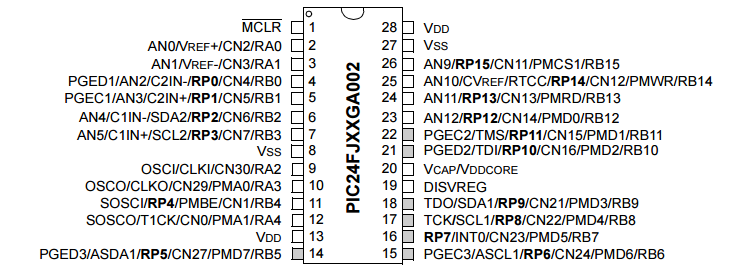 Pinout of a PIC24FJ 28-DIP micro-controller.