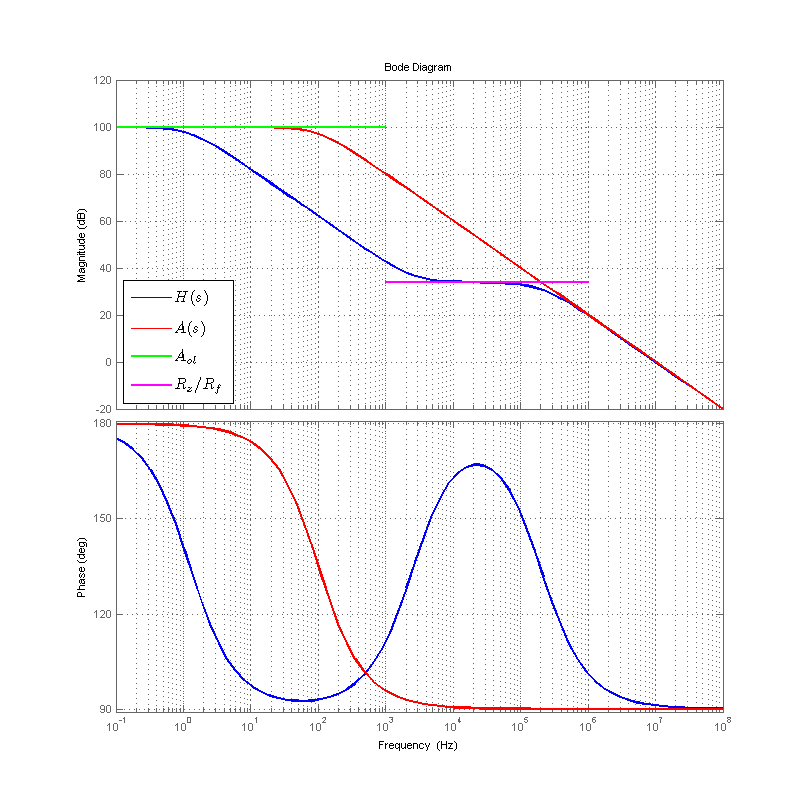 Bode plot of a type-2 error amplifier, with near-DC pole and mid-band phase boost.