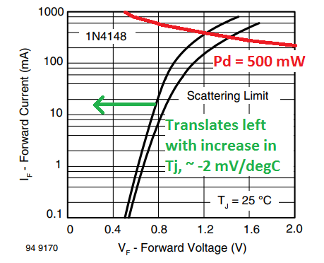 Power Dissipation Limit of a 1N4148 Diode.