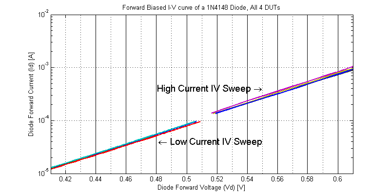 DUT Self-Heating Resulting in Diode IV Sweep Discontinuity.