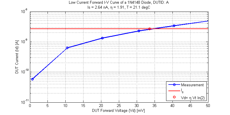Low Voltage Response of a 1N4148 Diode.
