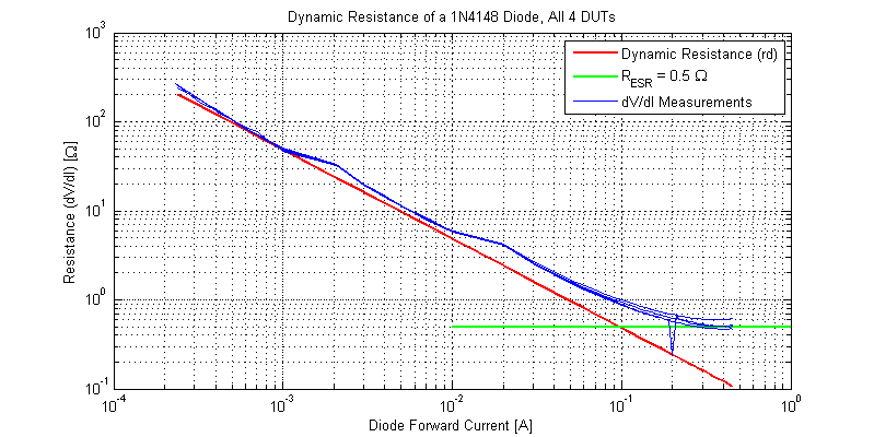 High Current Dynamic (small-signal) Resistance of a 1N4148 Diode.