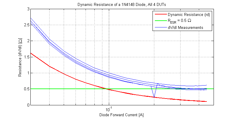 ESR Limit of Dynamic (small-signal) Resistance of a 1N4148 Diode.