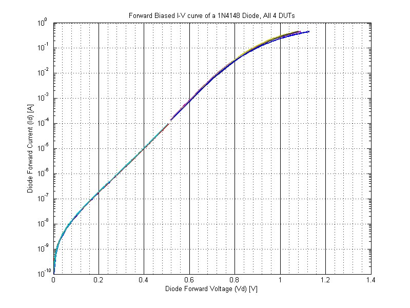 IV Curve of a 1N4148 Diode.