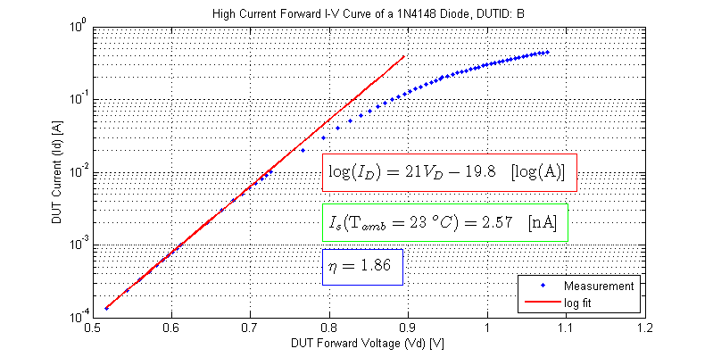 High Current Forward IV Curve of 1N4148 Diode, saturation current, ideality factor. DUT-B