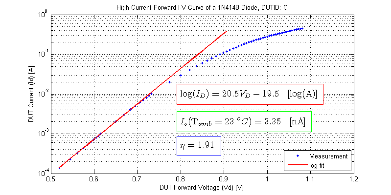 High Current Forward IV Curve of 1N4148 Diode, saturation current, ideality factor. DUT-C