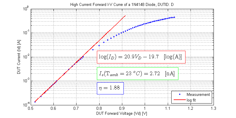 High Current Forward IV Curve of 1N4148 Diode, saturation current, ideality factor. DUT-A