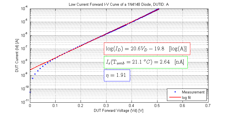Low Current Forward IV Curve of 1N4148 Diode, saturation current, ideality factor. DUT-A