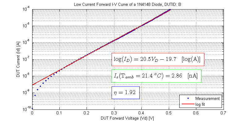 Low Current Forward IV Curve of 1N4148 Diode, saturation current, ideality factor. DUT-B