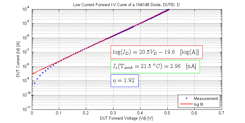 Low Current Forward IV Curve of 1N4148 Diode, saturation current, ideality factor. DUT-D