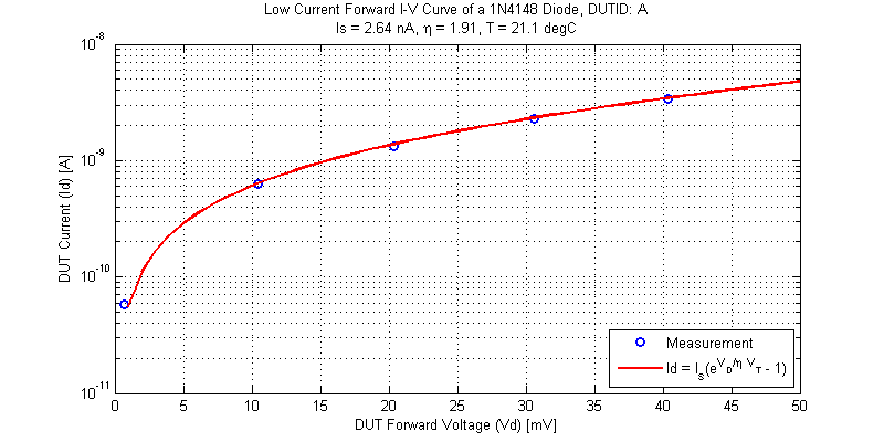 Low Voltage Response compared to the ideal diode equation for a 1N4148 Diode.