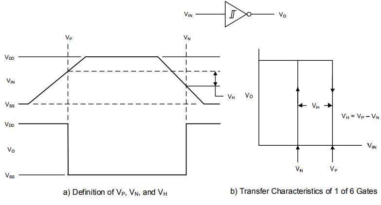 CD40106 Schmitt-Trigger Transfer Characteristics.
