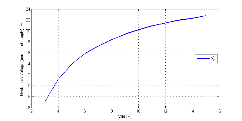 CD40106 Schmitt-Trigger Hysteresis Voltage versus Vdd.