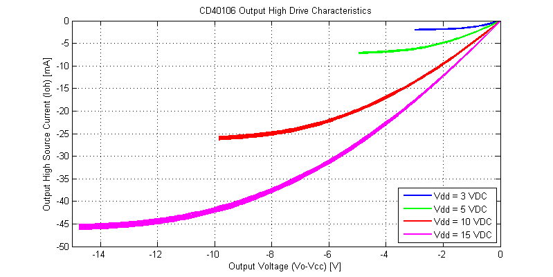 CD40106 Schmitt-Trigger Drive Strength for an Output High Signal.