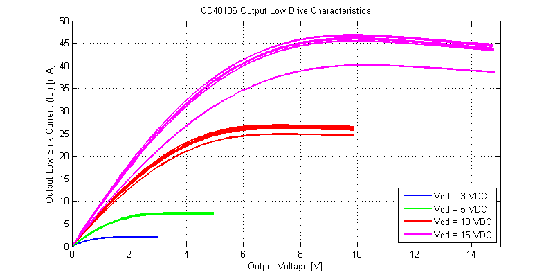 CD40106 Schmitt-Trigger Drive Strength for an Output Low Signal.