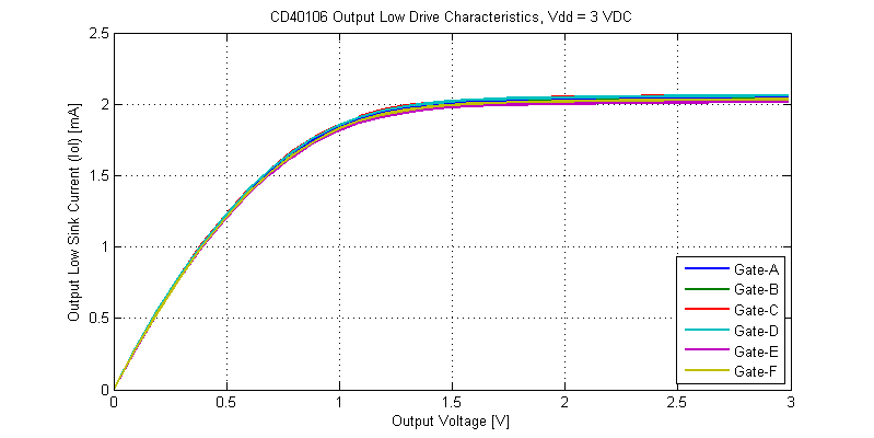 CD40106 Schmitt-Trigger Output Low Drive Characteristics at Vdd = 3 VDC.
