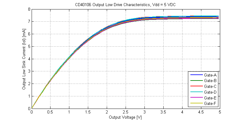 CD40106 Schmitt-Trigger Output Low Drive Characteristics at Vdd = 5 VDC.