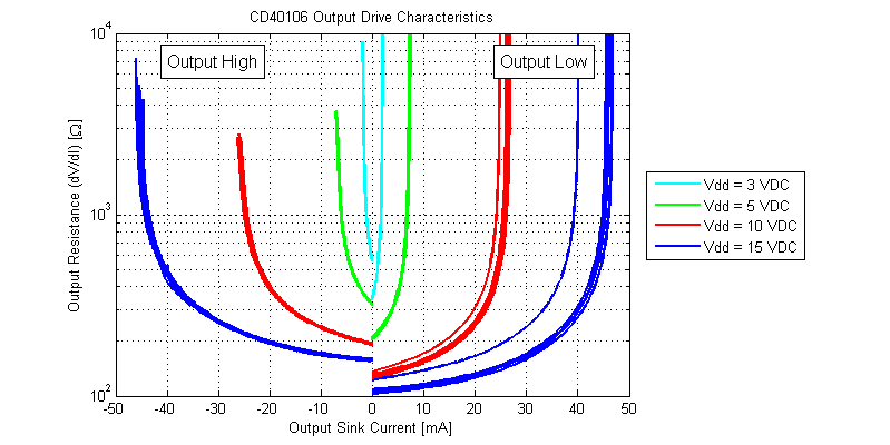 CD40106 Schmitt-Trigger Output Resistance Versus Load Current.