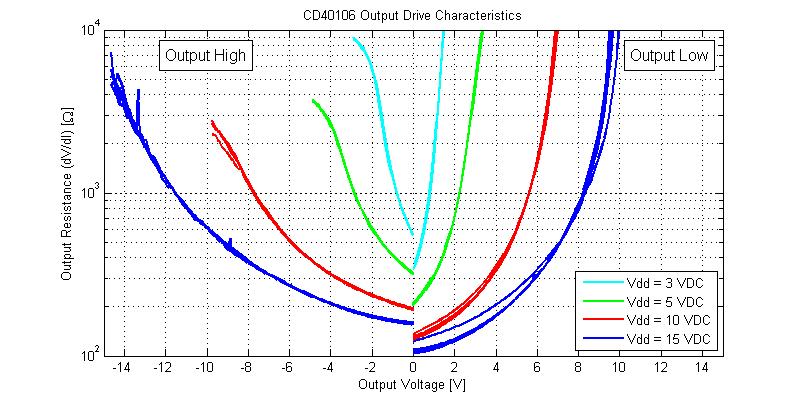 CD40106 Schmitt-Trigger Output Resistance Versus Output Voltage.