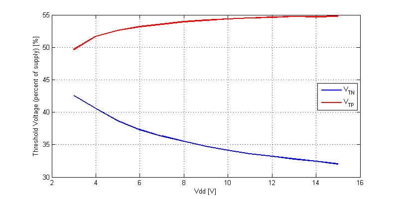 CD40106 Schmitt-Trigger Input Threshold Levels as a Percent Of Supply versus Vdd.