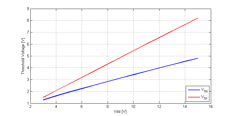 CD40106 Schmitt-Trigger Input Threshold Voltages versus Vdd.