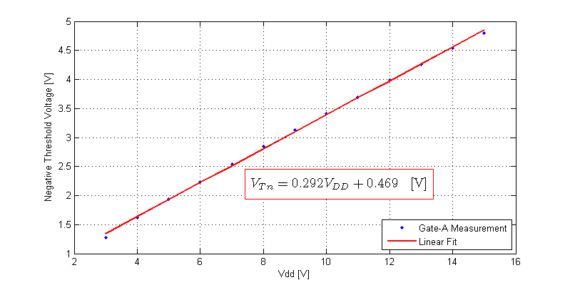 CD40106 Schmitt-Trigger Linear Fit of Negative Threshold Voltage versus Vdd.