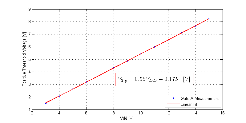 CD40106 Schmitt-Trigger Linear Fit of Positive Threshold Voltage versus Vdd.