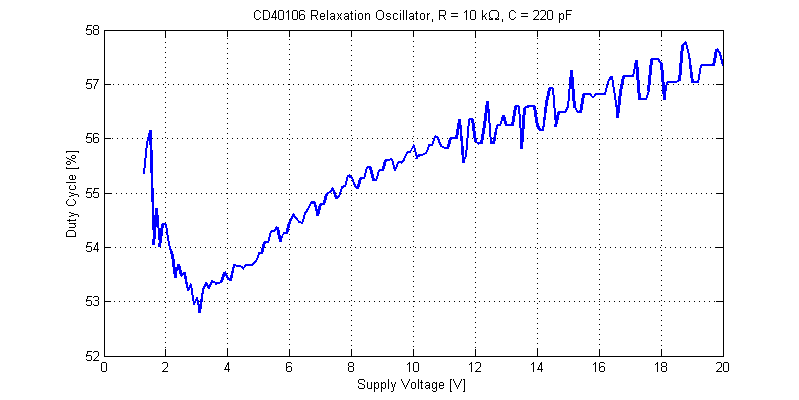 CD40106 Oscillator Clock Duty-cycle versus Supply Voltage.