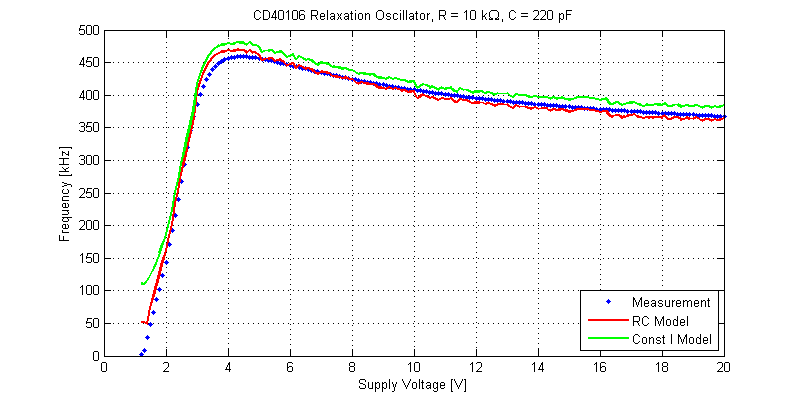 CD40106 Oscillator Model Comparison.