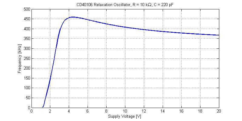 CD40106 Oscillator Clock Frequency versus Supply Voltage.