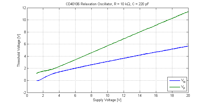 CD40106 Oscillator Threshold Voltages.