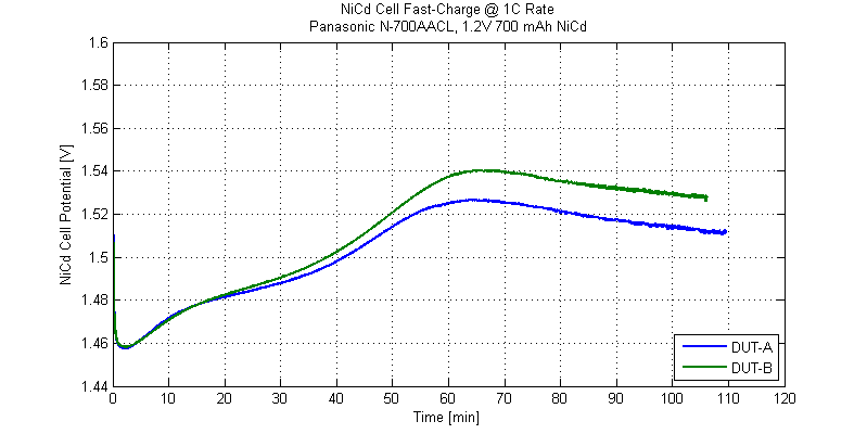 Voltage charge profile of a NiCd battery.