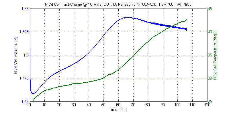 Voltage and temperature profile of DUT-B during a 1C fast-charge cycle.