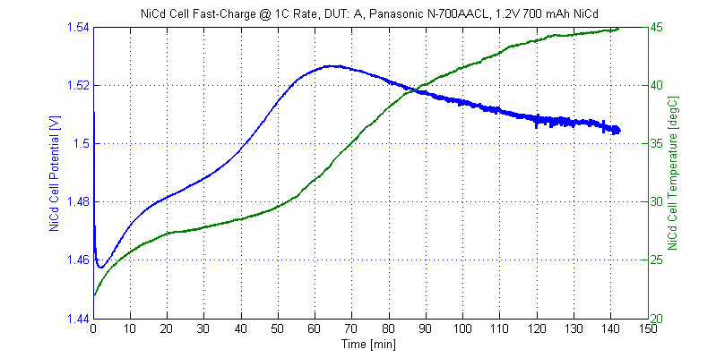 Voltage and temperature profile of DUT-A during a 1C fast-charge cycle.