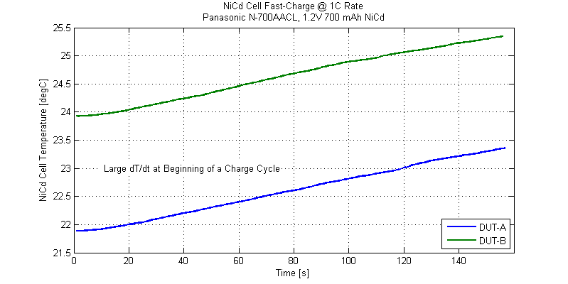 Large thermal rise rate at initiation of a charge cycle.