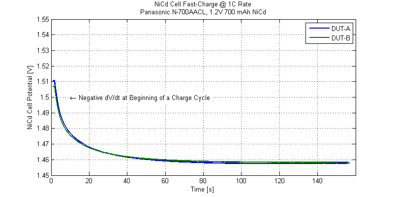 Negative Delta-V signature at the beginning of charge cycle.