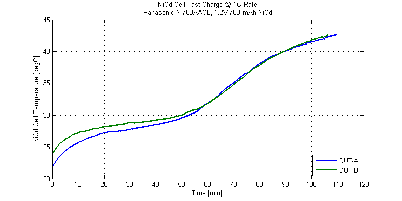 Thermal profile of NiCd battery during a fast-charge cycle.