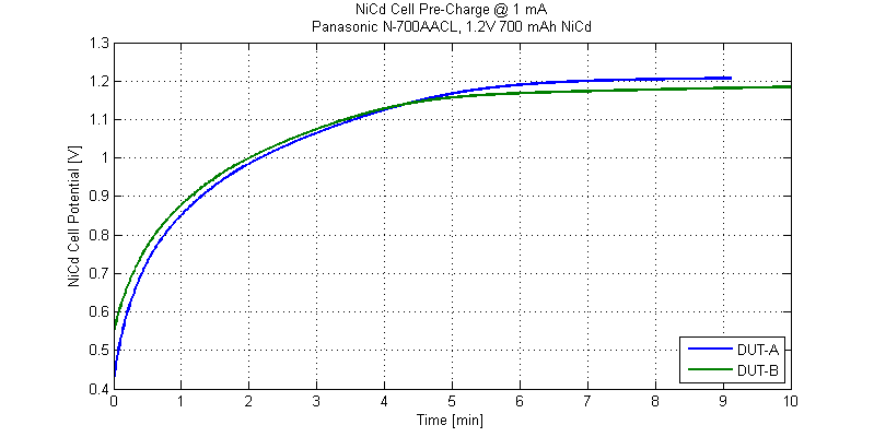 Pre-charge response of fully depleted cells under test.