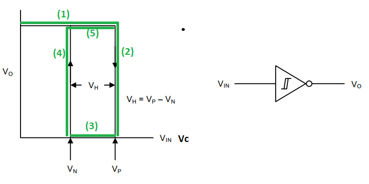 Relaxation Oscillator Following VTC curve of a Schmitt-Trigger.